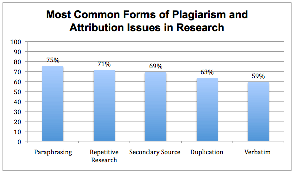 plagiarizing your own grants